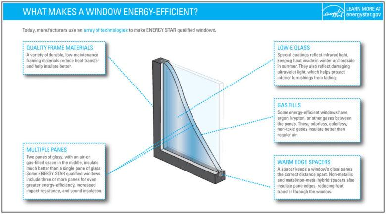 What Makes a Window Energy Efficient - Quality Frame Materials, Multiple Panes, Gas Fills, and More